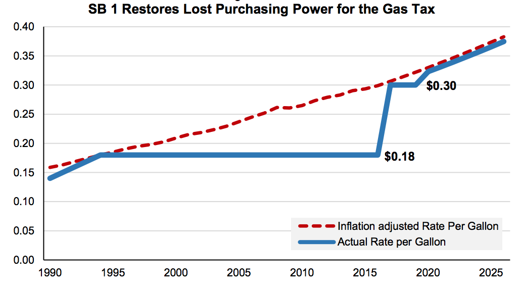 SB 1 Restores Lost Purchasing Power for the Gas Tax