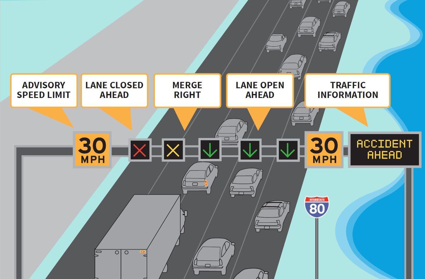 I-80 Smart Corridor