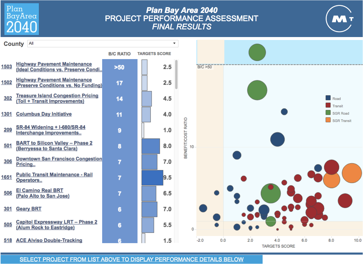 Plan Bay Area 2040 Performance Assessment | News