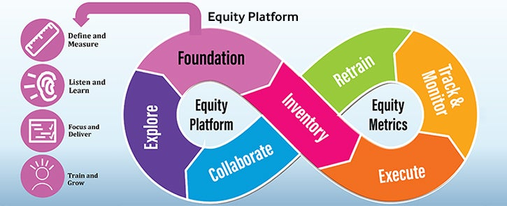 Equity Platform diagram indicating the pillars form an infinity loop