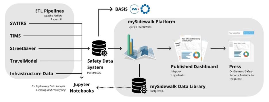 Regional Safety Data System