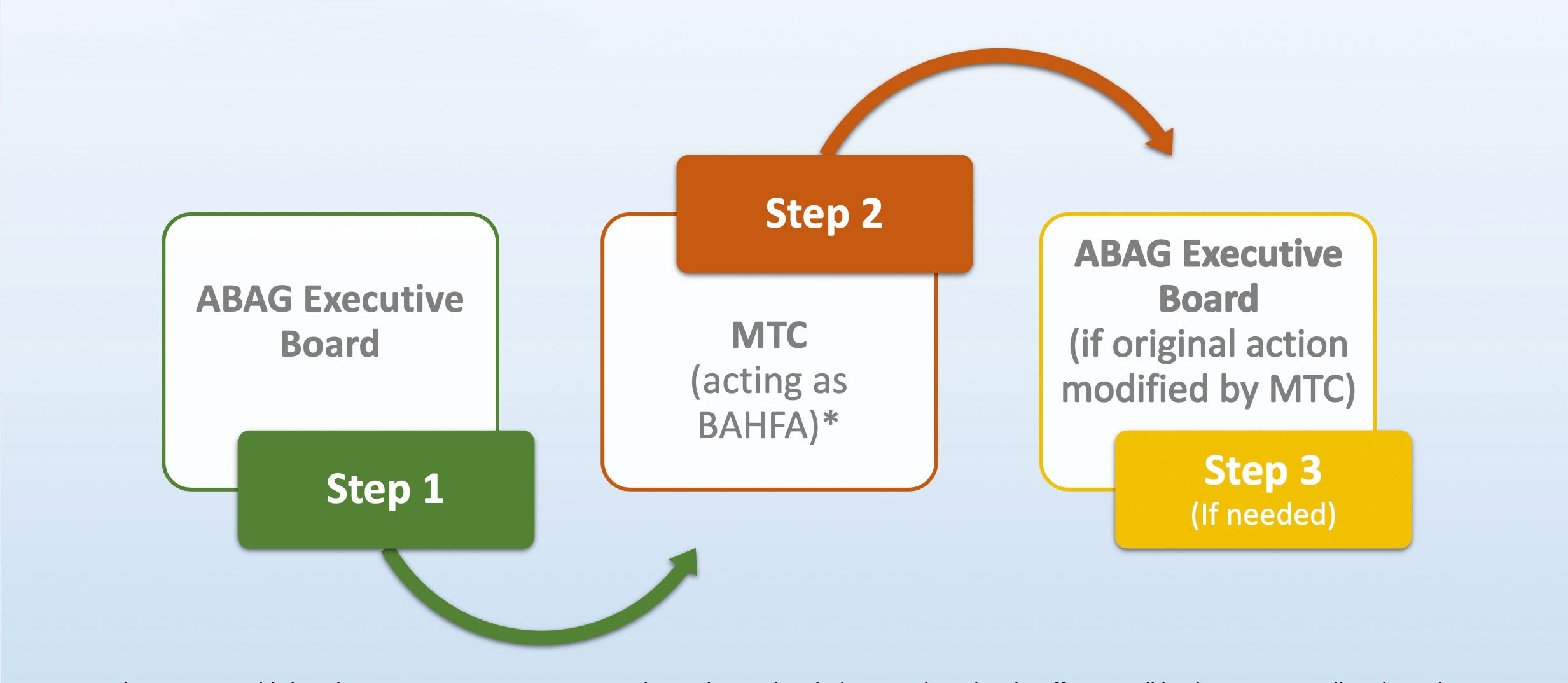 BAHFA approval cycle process