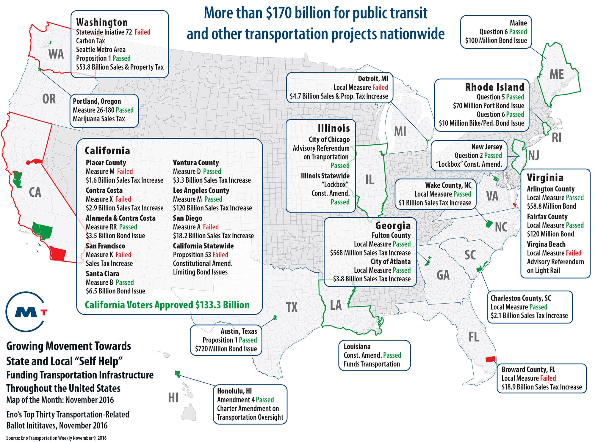 """Growing Movement Towards State and Local """"Self Help"""" – Funding Transportation Infrastructure Throughout the United States – Map of the Month: November 2016"""