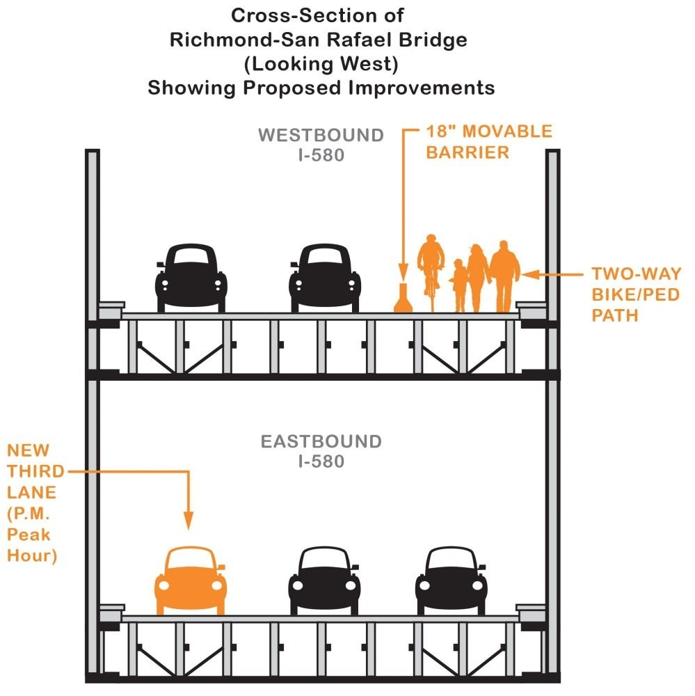 Cross Section of Richmond-San Rafael Bridge (Looking West) Showing Proposed Improvements