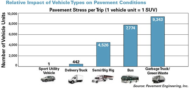 bar graph displaing relative impact of vehicle types on pavement conditions